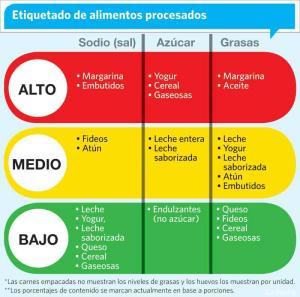 el-semaforo-alimenticio-tiende-al-amarillo-20131121064350-8c75a8f52797e5213215216ab614a082